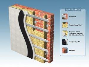 Protectia acustica a zidariei portante