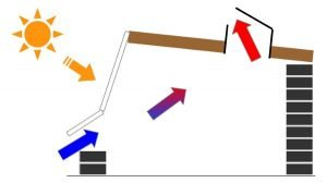 Ventilatia mecanica cu simplu flux